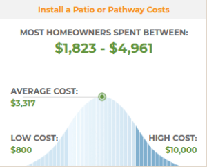 2019 Average Cost For Landscaping Services Landscaper Prices King of the Hill Landscaping