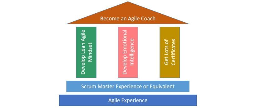 roadmap to become an agile coach