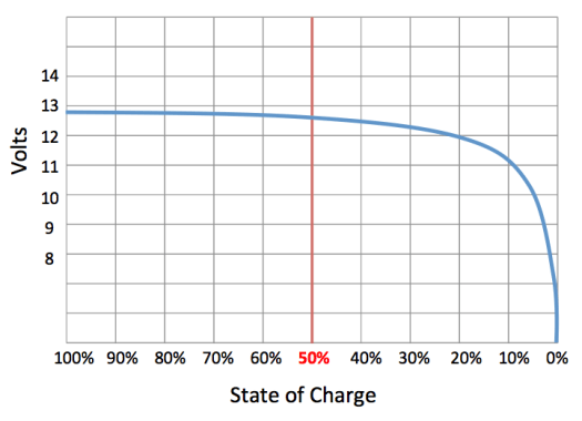 Volts at different state of charge