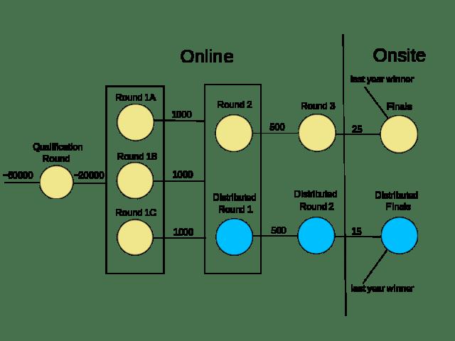 Google_Code_Jam_2018_structure