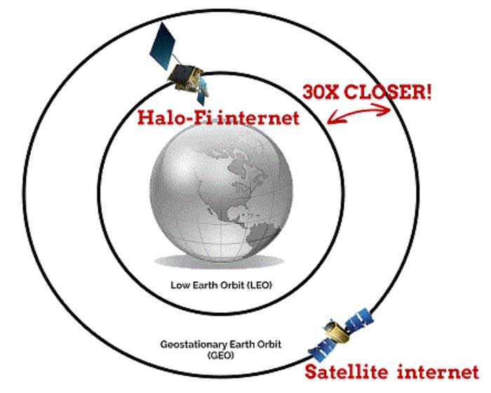HALO-FI-INTERNET-TECHNOLOGY-MODEL