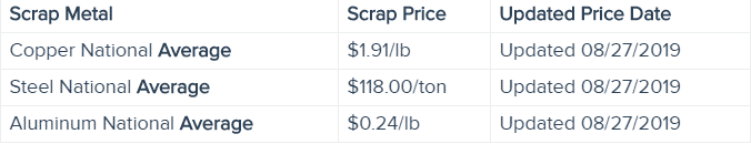 SCRAP-YARD-NEAR-ME-prices