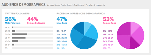 sprout social demographics