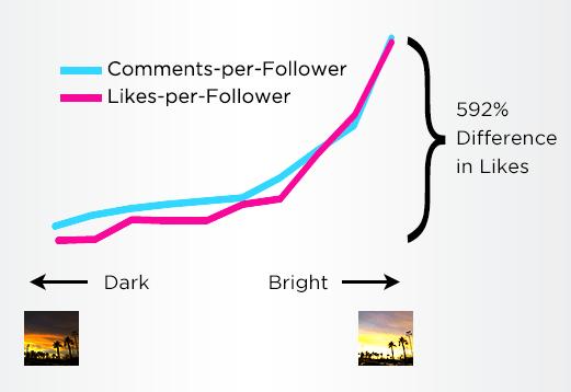 Instagram Bright Chart