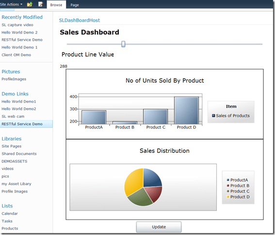 Building an interactive dashboard with SharePoint 2010 RESTful Services (1/5)