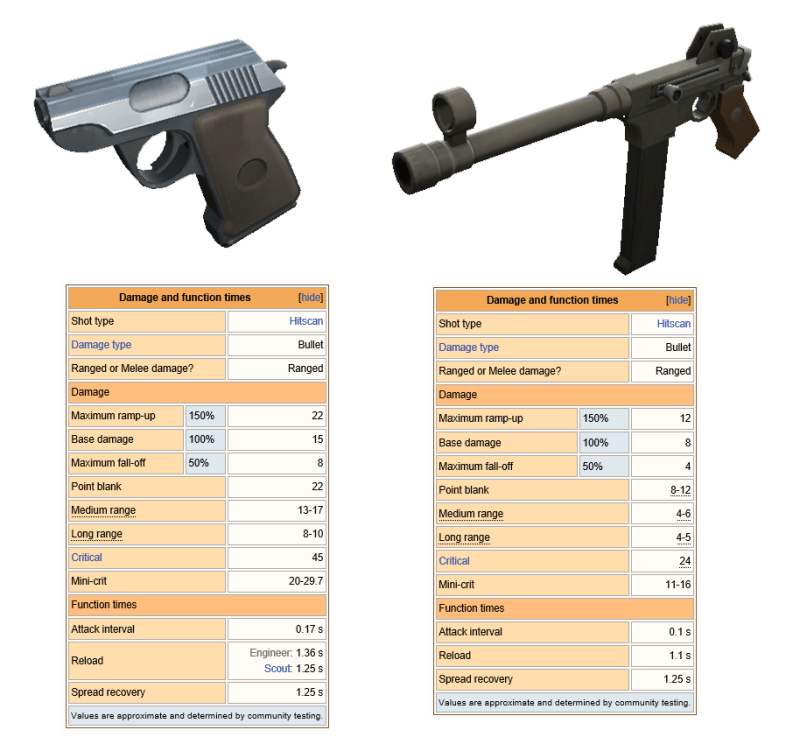 TF2 Pistol and Machinegun stats