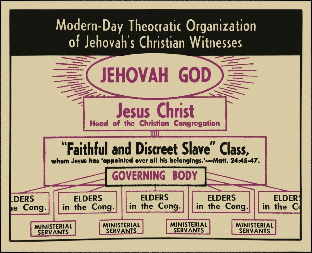 Watchtower 1971 Organization Chart