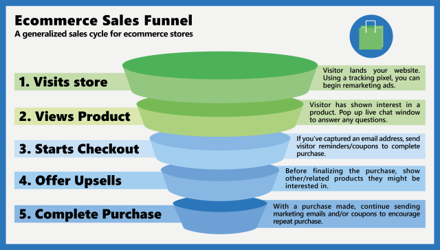 General Online Store Sales Funnel