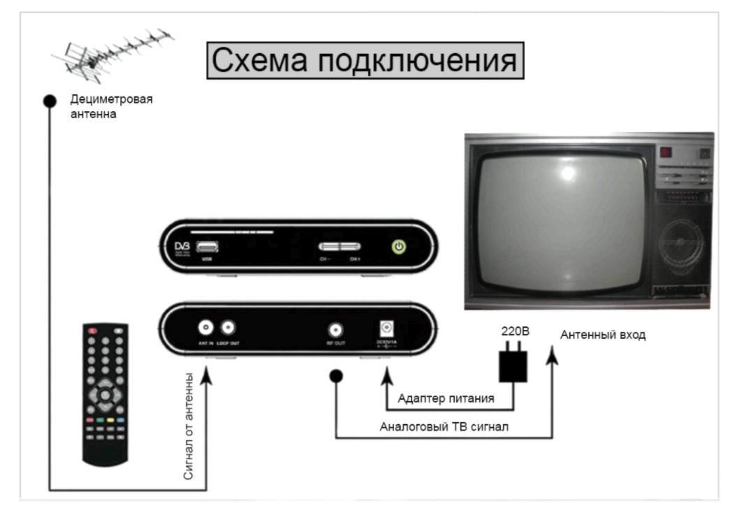 TV'ye DVB-T2 Confix Confix Şeması