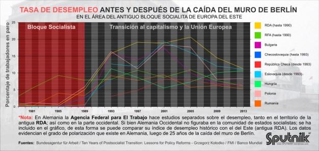 Una perspectiva de los cambios económicos inherentes al la transición del socialismo al capitalismo.