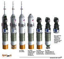 Nave Soyuz - Secuencia de Vuelo (Vadim Lukashevich/Buran.ru)