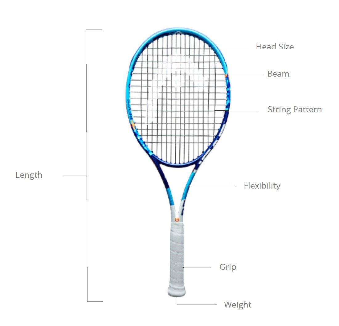 Tennis racket infographics