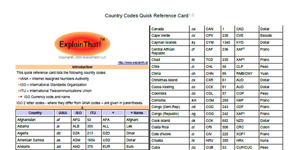 Country Codes – quick reference