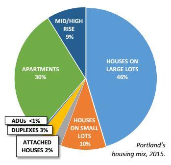 Portland Housing Mix Graphic