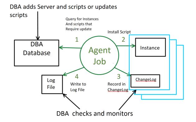 agentjob