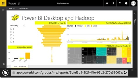 Hadoop and Power BI Dashboard on mobile device