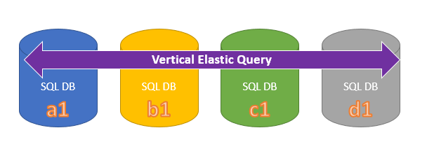 Setting up Cross Database Queries in Azure SQL Database