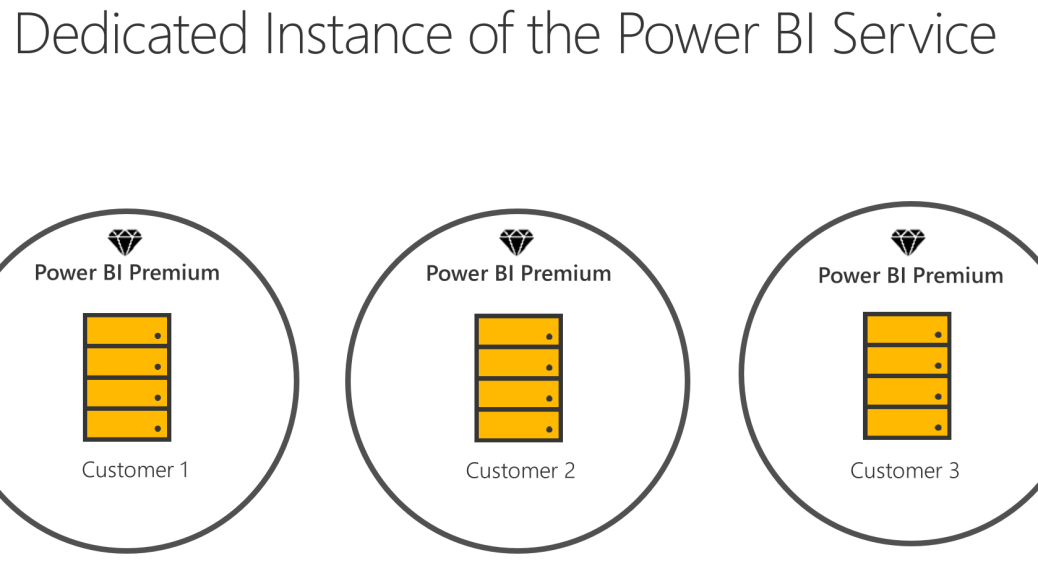 what is power bi premium