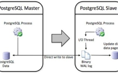 Expanding horizons a touch, looking at Postgres