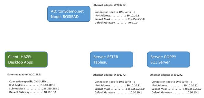 Tableau to SQL Server Kerberos Delegation - Environment