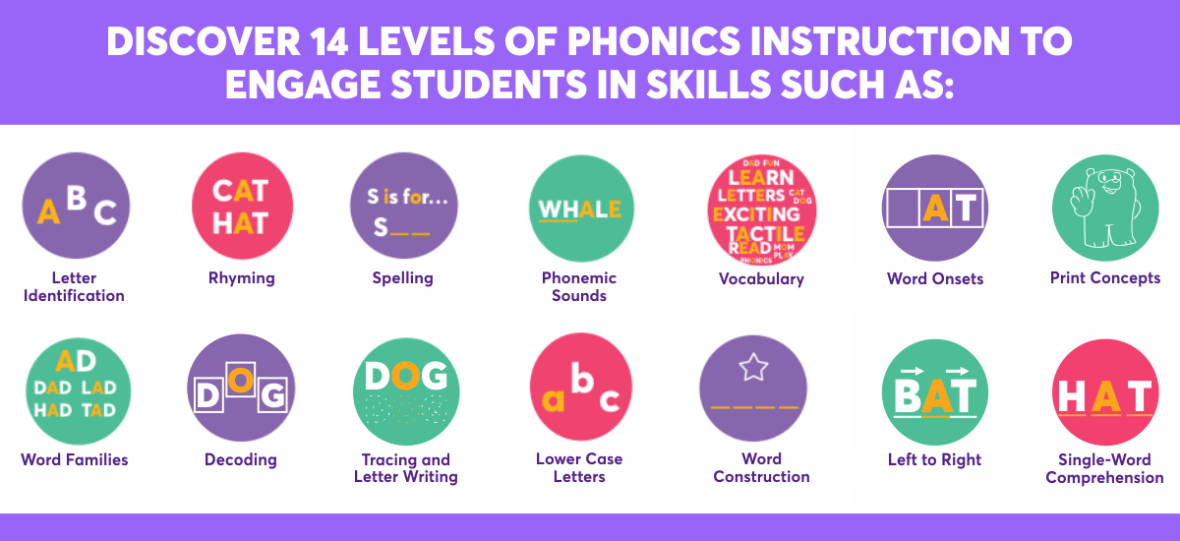 Phonics Instructions For Early Learners