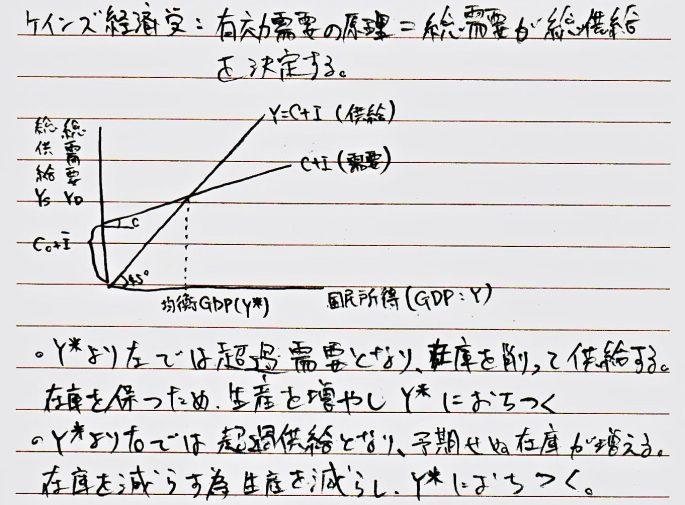 均衡GDP