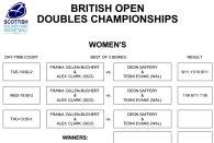 Women's British Open Doubles Championship