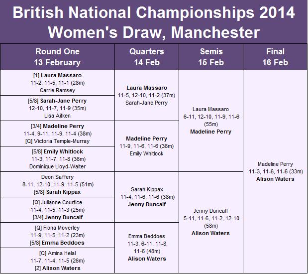 British Nationals women 2