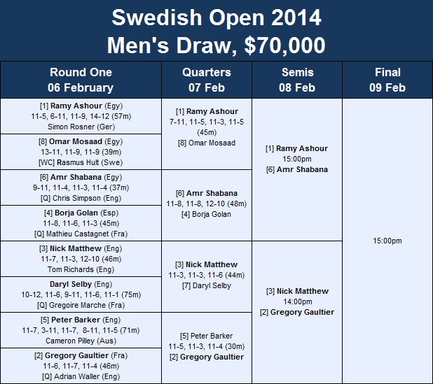 Swedish Open draw