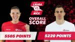 #LauravNick wk1 overall score Twitter (1)