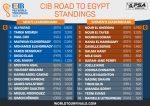 NOV-CIB-ROAD-TO-EGYPT-STANDINGS