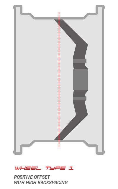 High backspacing, positive offset wheel
