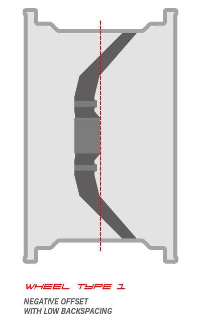 Low backspacing, negative offset wheel
