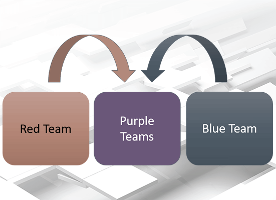 How to approch Purple Teams