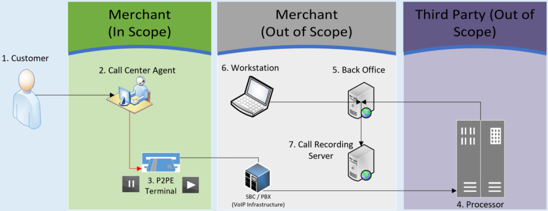 PCI compliance at call centers. Legacy Scope & Processes