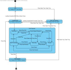 The State Diagram – DVD Player | Shawn Rakowski