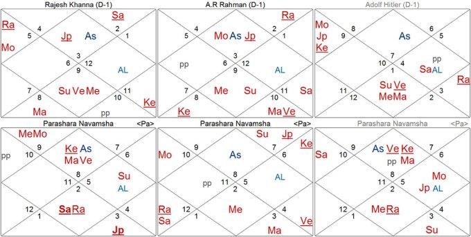 comparative-3charts
