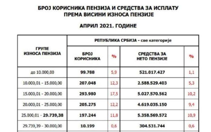 PROBILI SMO DNO: 300.000 ljudi u Srbiji prima manje od 15.000 dinara! 1