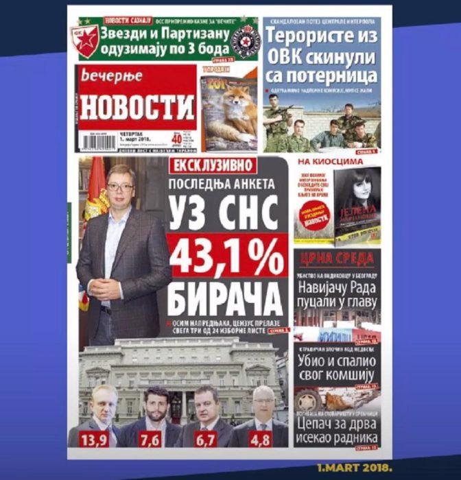 BEOGRAD NE VERUJE VUČIĆU: Za SNS i SPS bi glasalo 40,8 odsto, za opoziciju 48,6! 1
