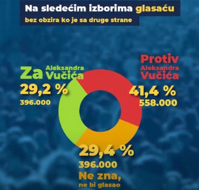 BEOGRAD NE VERUJE VUČIĆU: Za SNS i SPS bi glasalo 40,8 odsto, za opoziciju 48,6! 3
