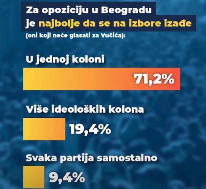 BEOGRAD NE VERUJE VUČIĆU: Za SNS i SPS bi glasalo 40,8 odsto, za opoziciju 48,6! 7