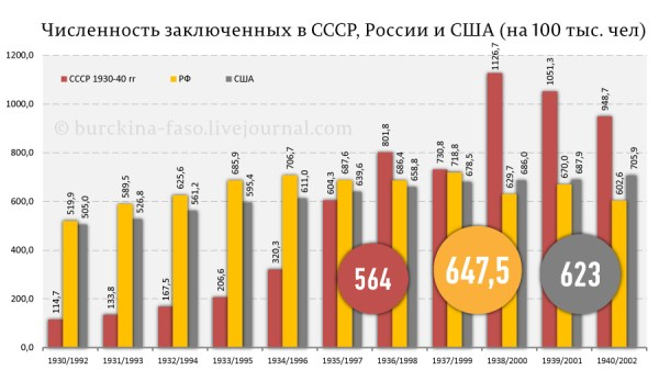 The number of prisoners in the USSR, Russia, and United States (per 1000 persons)