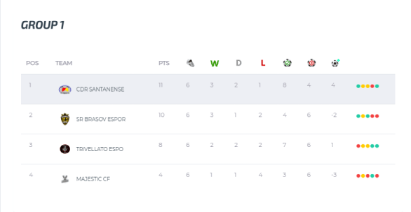 SR Brasov eSports Champions League 2020 2021 grupe FIFA20