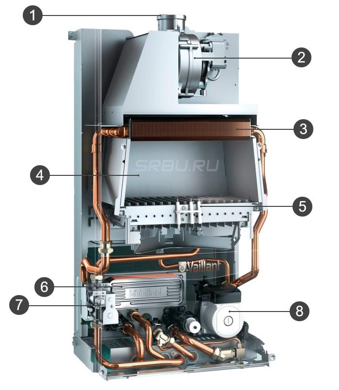 Device Convection Boiler