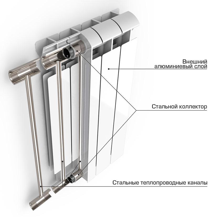 Radiador de aquecimento bimetálico em contexto