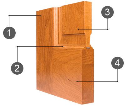 Materialer til fremstilling af interroom døre