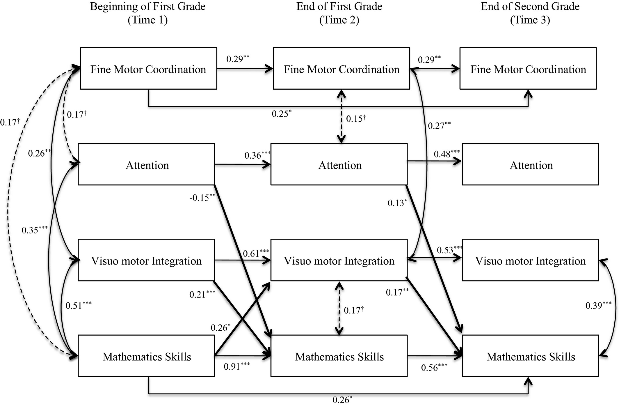 Developmental Relations Among Motor And Cognitive