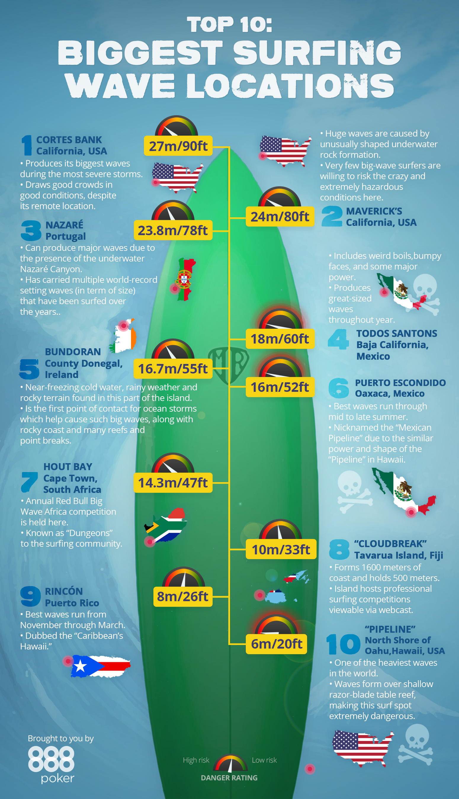 Top Surf Spot In World