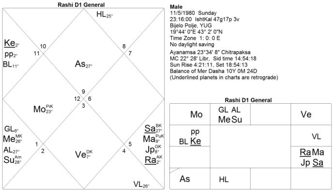 Kala Sarpa Yoga chart 3