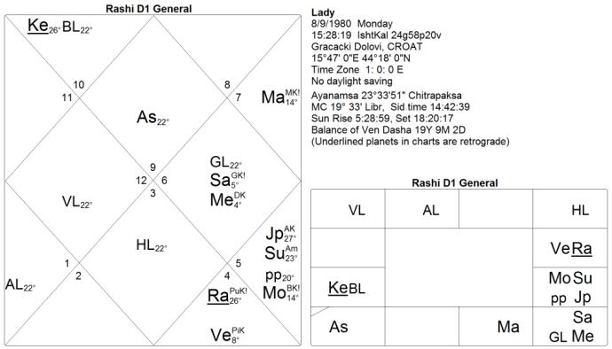Kala Sarpa Yoga, chart 4